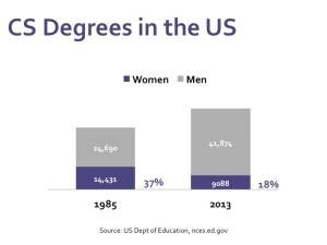 Bar chart showing CS degrees by gender in the US